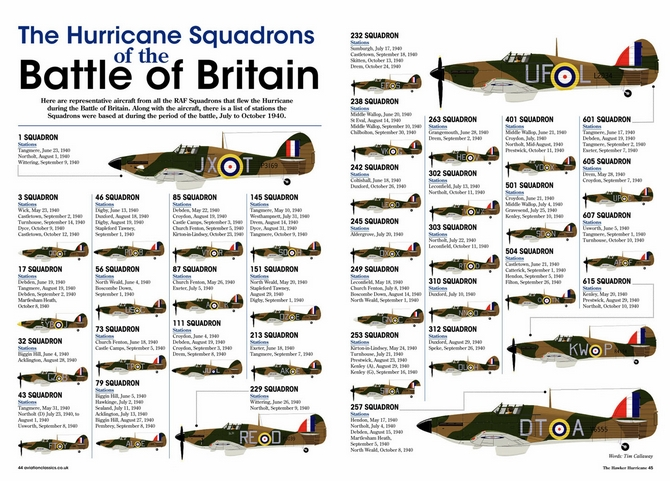 Squadrons - Battle of Britain